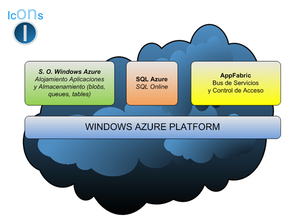 Componentes Windows Azure