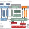 Diagrama Modelo PRINCE2