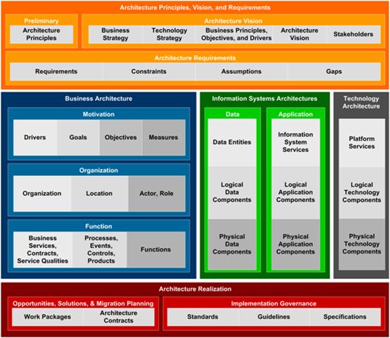 TOGAF Content Framework
