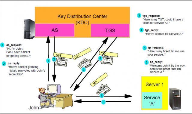 ¿Como funciona Kerberos?