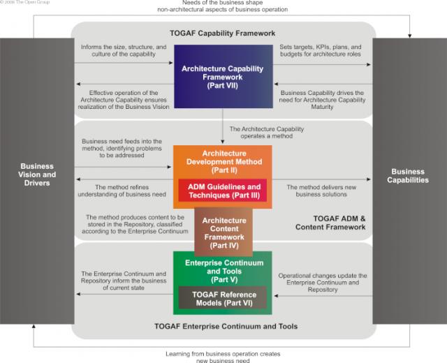 Estructura de Documentación TOGAF