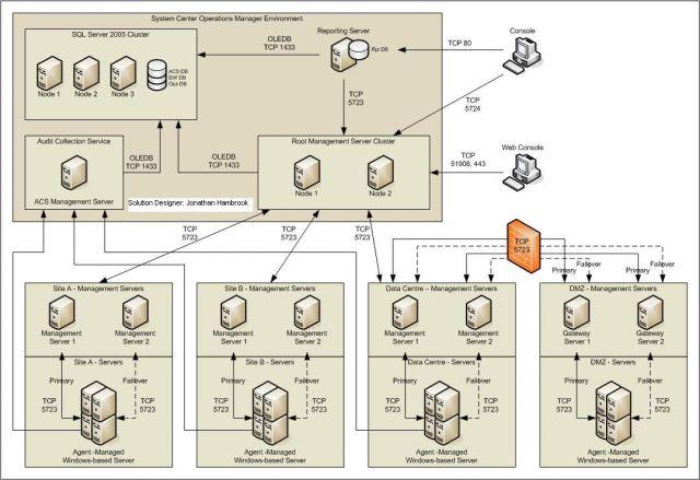 Ejemplo Caso Práctico Solución SCOM 2007